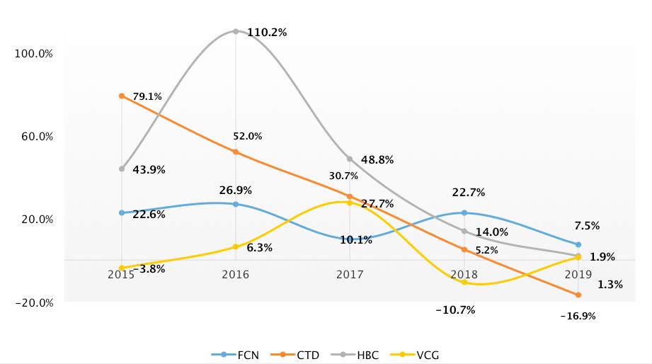 Tăng trưởng doanh thu của một số đơn vị xây dựng 2015-2019 Nguồn: PSI tổng hợp
