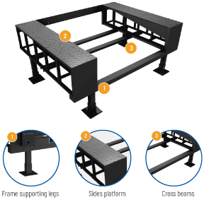 Structure-of-Dock-Leveler-pit